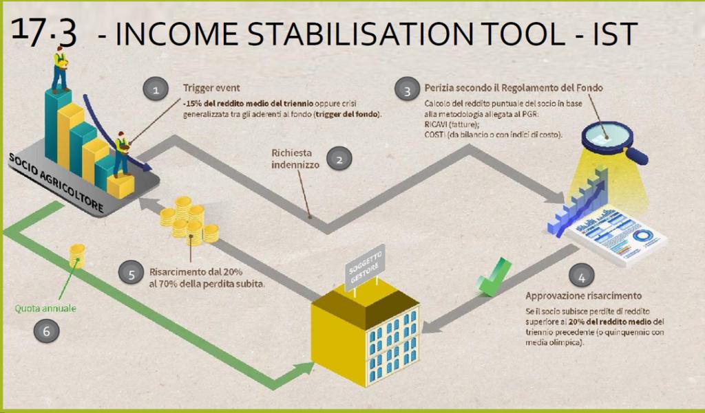 Fondo di stabilizzazione del reddito dei bieticoltori